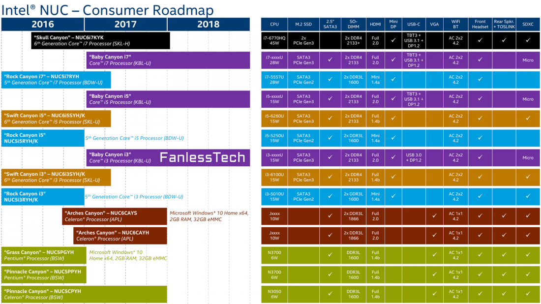 Leaked roadmap reveals Intel's plans for Kaby Lake, Apollo