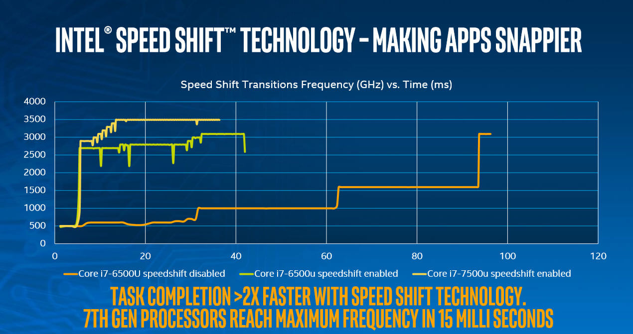 Intel unveils Kaby Lake processors, coming first to low
