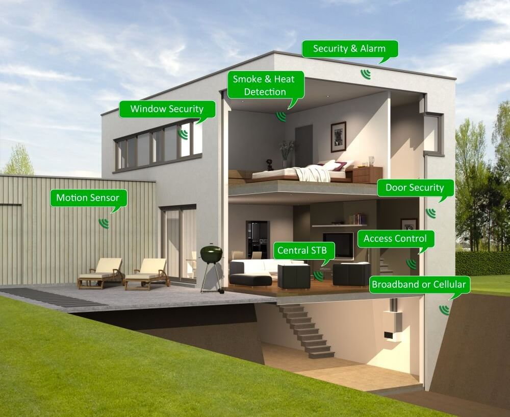 Rethinking smart home gateways or: Why we need more user