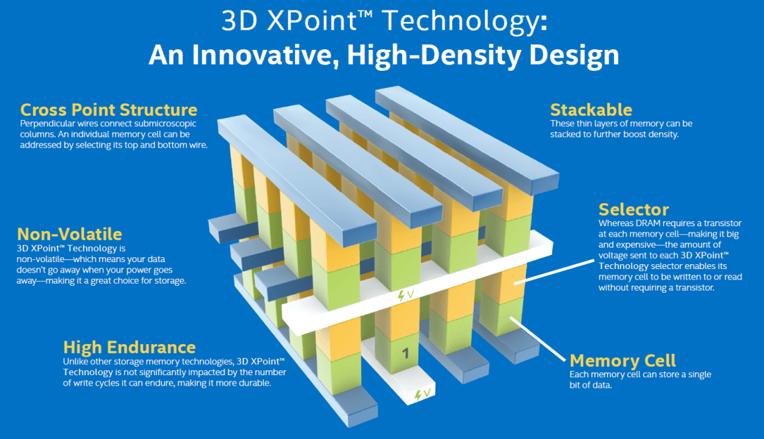 Intel launches its first 3D XPoint based SSD and it's insanely fast