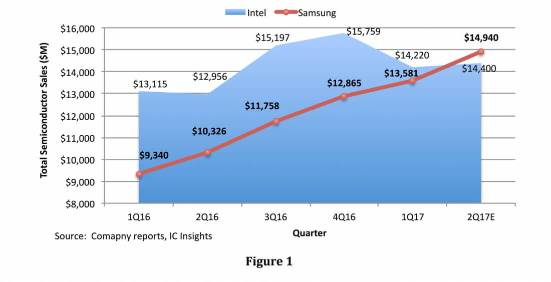 Samsung could replace Intel as the world's largest chip ...
