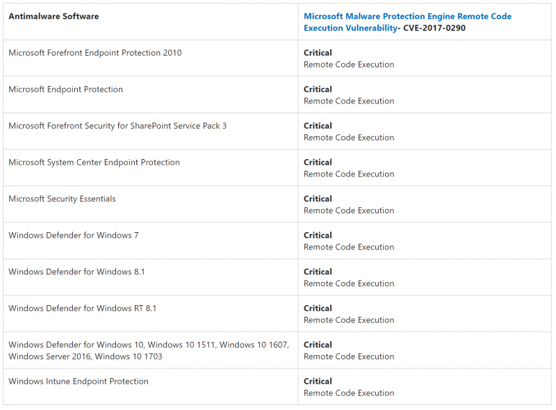 Microsoft patches