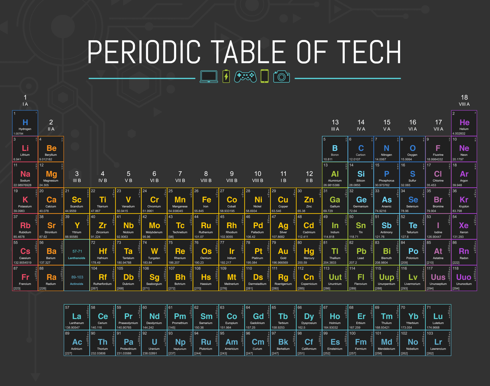Periodic table of tech is the chemistry tool you wished you had in tech blog the beacon recently posted an interesting twist on the periodic table if you werent asleep in high school chemistry youll recall the periodic urtaz Images