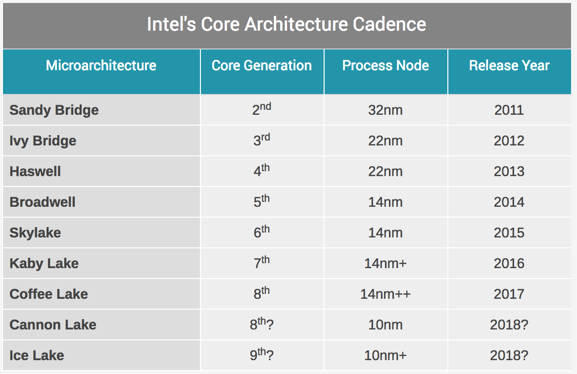 Intel teases details on Ice Lake, its 10nm+ follow-up to Coffee Lake