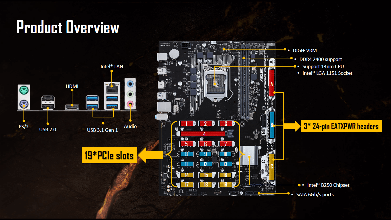 Asus announces B250 Mining Expert motherboard with 19 PCIe