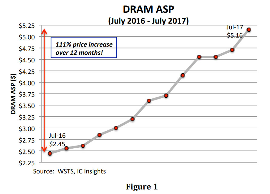 Weekend tech reading: DRAM prices up 111% from 2016, how to live without Google, 99 PC games still due this year