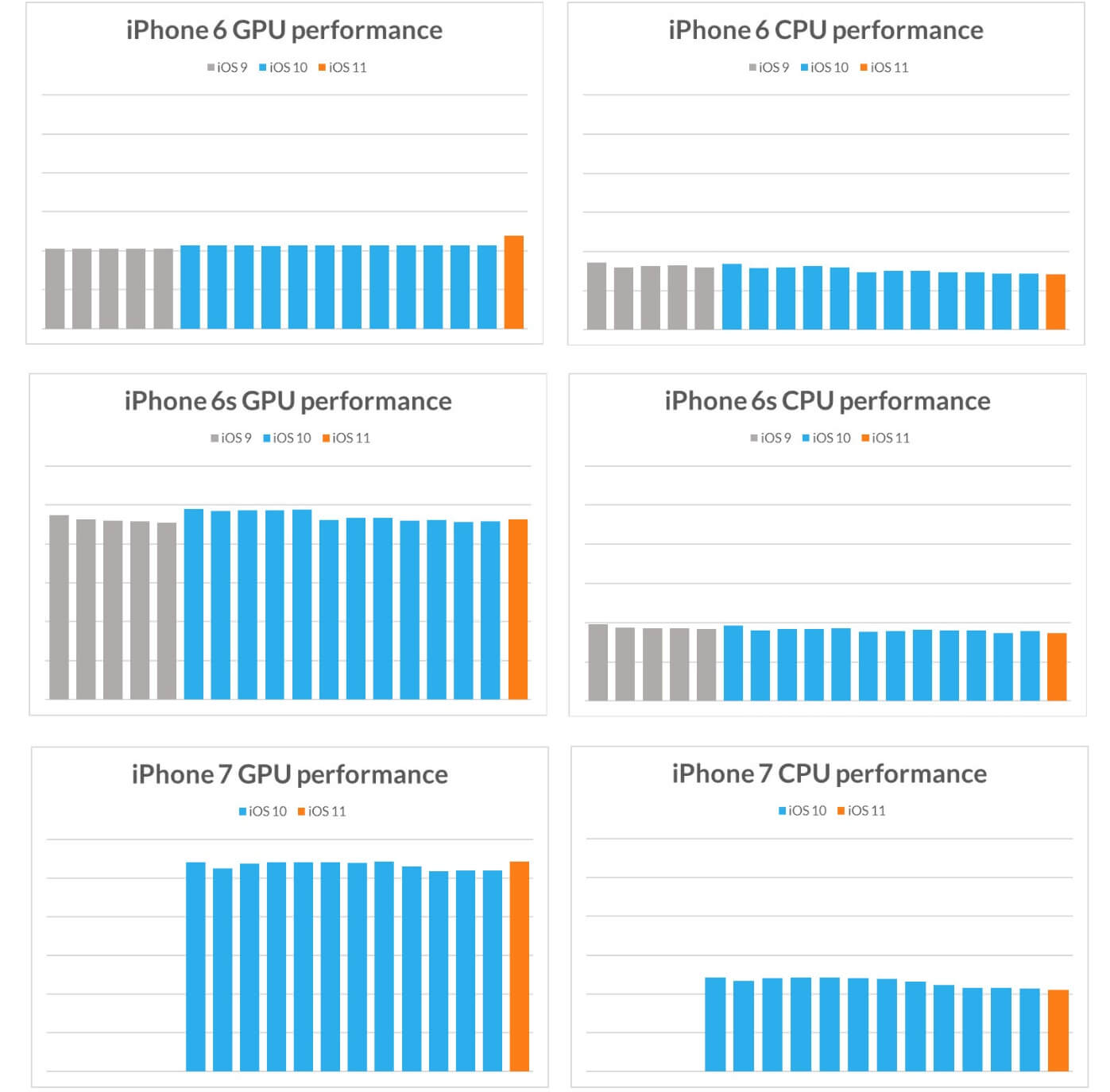 Benchmarks suggest Apple doesn't slow down old iPhones with each new