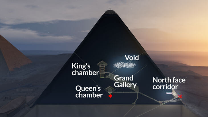 Scientists discover new room in the Great Pyramid of Giza with the help of particle physics