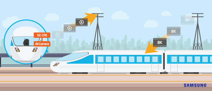 Samsung breaks gigabit speeds with 5G on a moving train