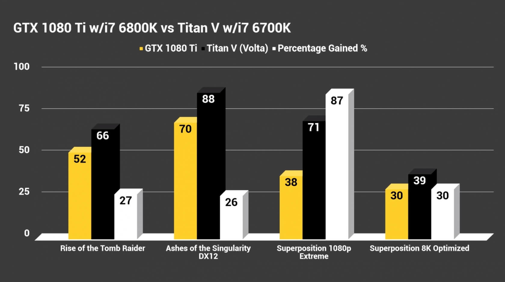 First Titan V benchmarks show how it compares to a GTX 1080