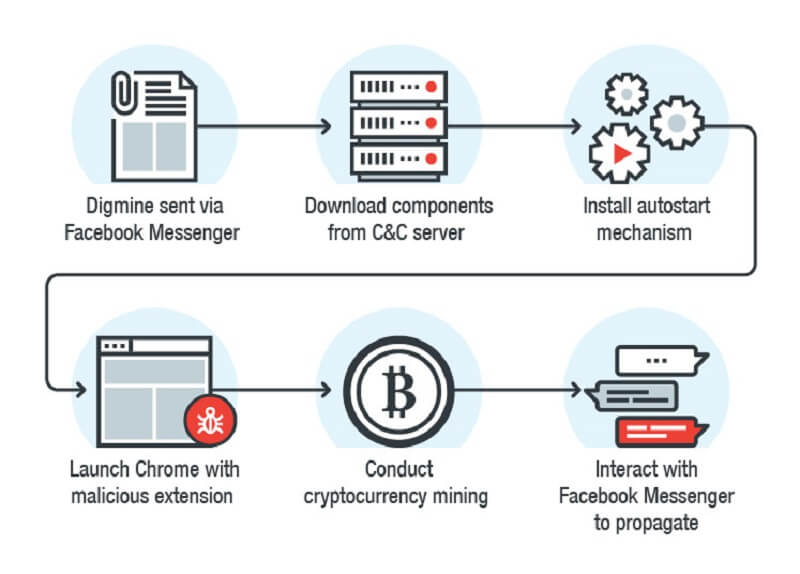 Hackers are spreading cryptocurrency mining malware through