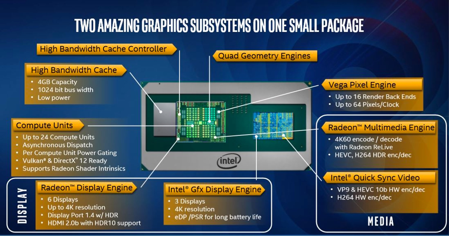 Intel Launches AMD Radeon-Powered CPUs