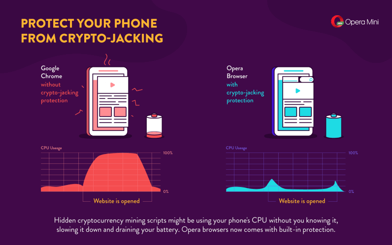 Opera adds cryptojacking prevention feature to its mobile browsers