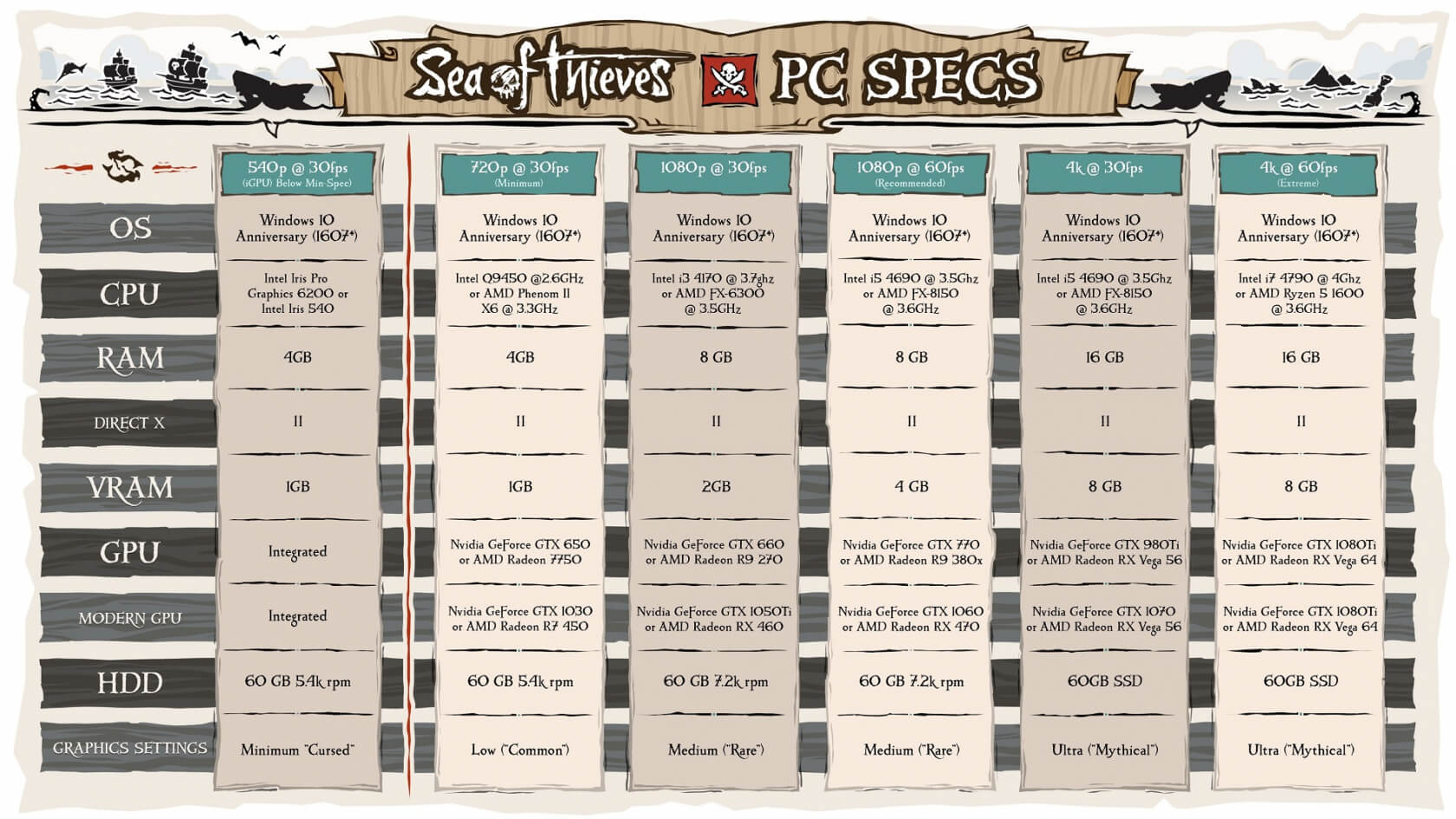 Sea of Thieves' PC specs show requirements for 540p @30 fps up to 4k