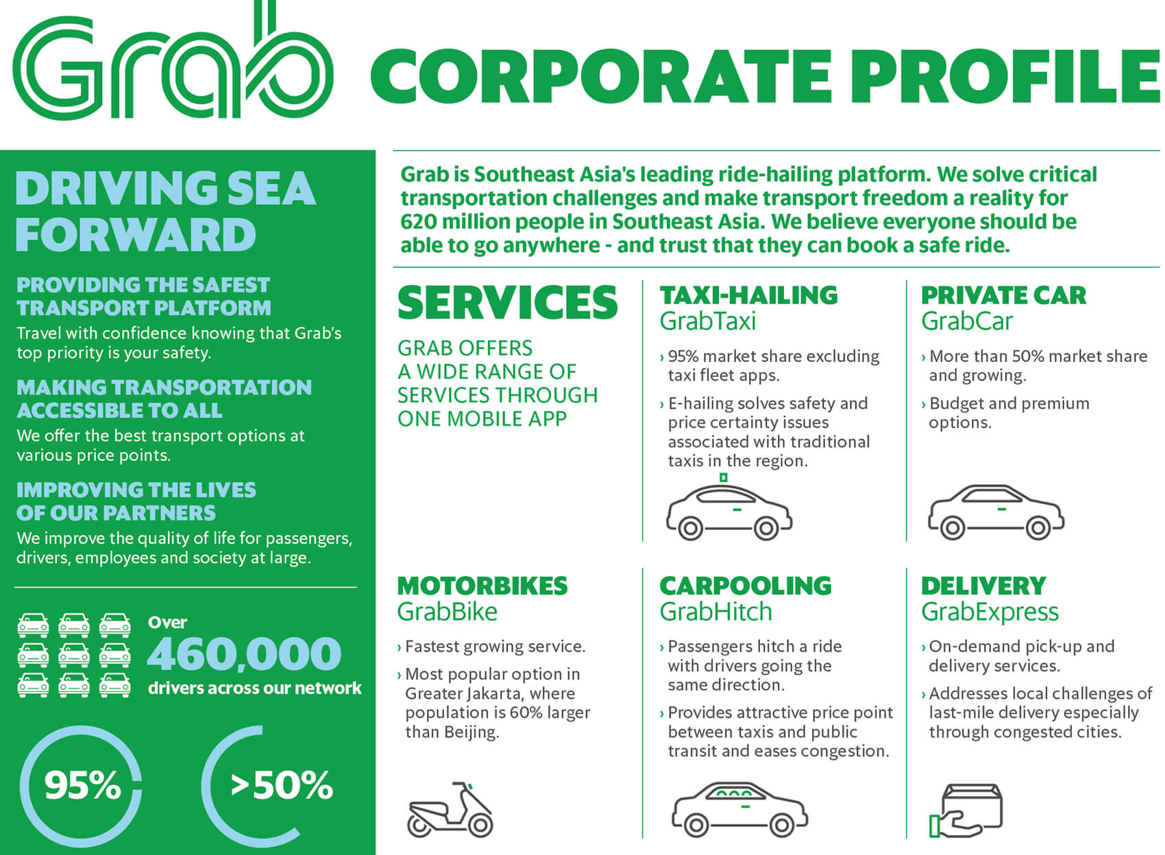 Grab buys Uber's Southeast Asian business following