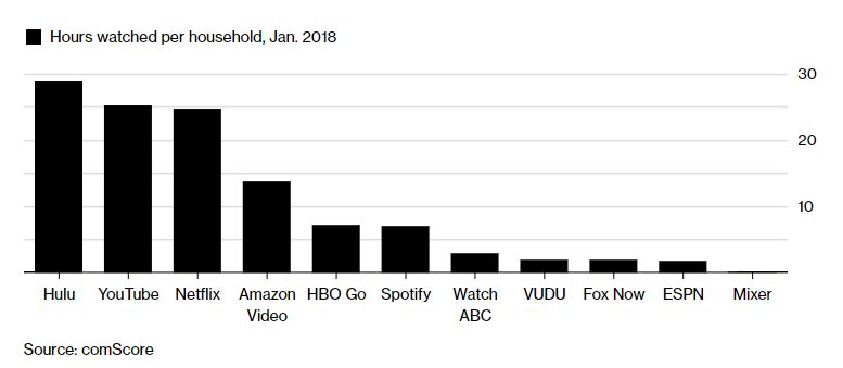 How Walmart was first to Video on Demand but is being dominated by