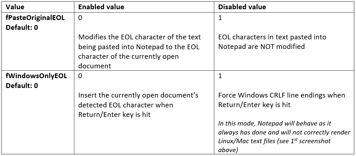 Microsoft finally fixes nagging Notepad compatibility issue