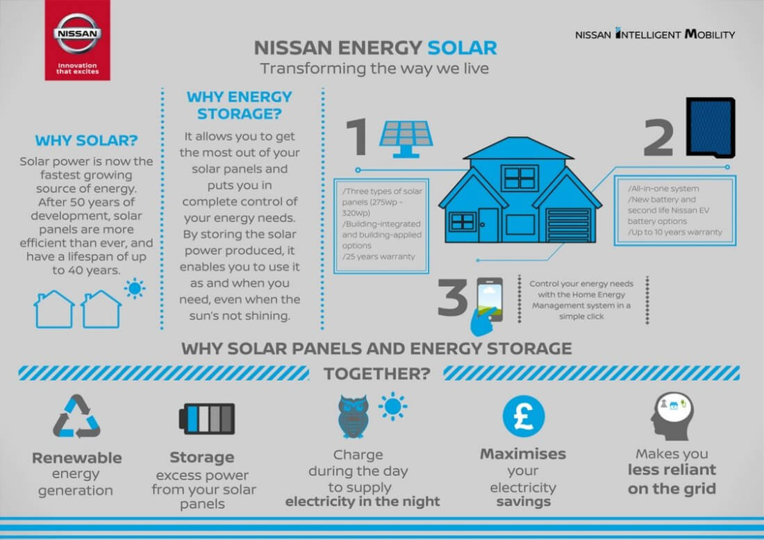 Nissan Takes Aim At Tesla With Their New All In One Solar Energy Electricity The Home Is A Complete System For Generation Management And Storage Europes Gareth Dunsmore Said Statement