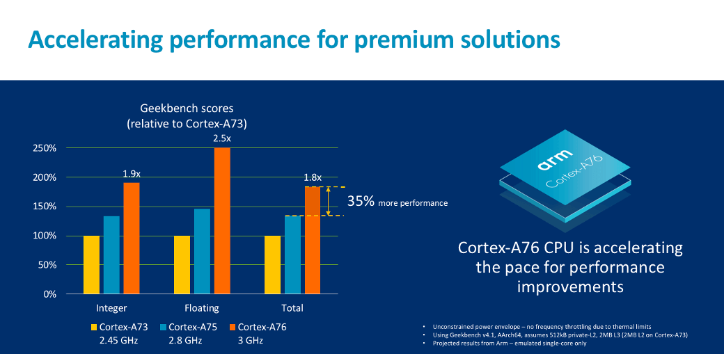 ARM looks to challenge Intel in the laptop market with its Cortex