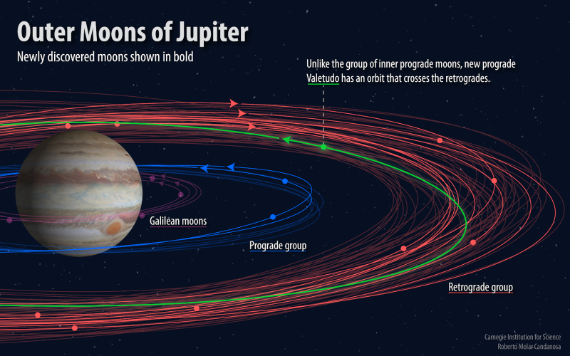 'Oddball' Moon Among 12 New Discoveries Orbiting Jupiter