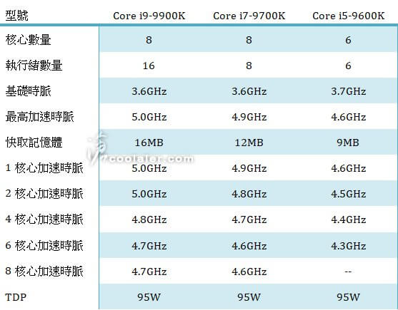 Intel leaks show that next i7 may drop hyperthreading - TechSpot