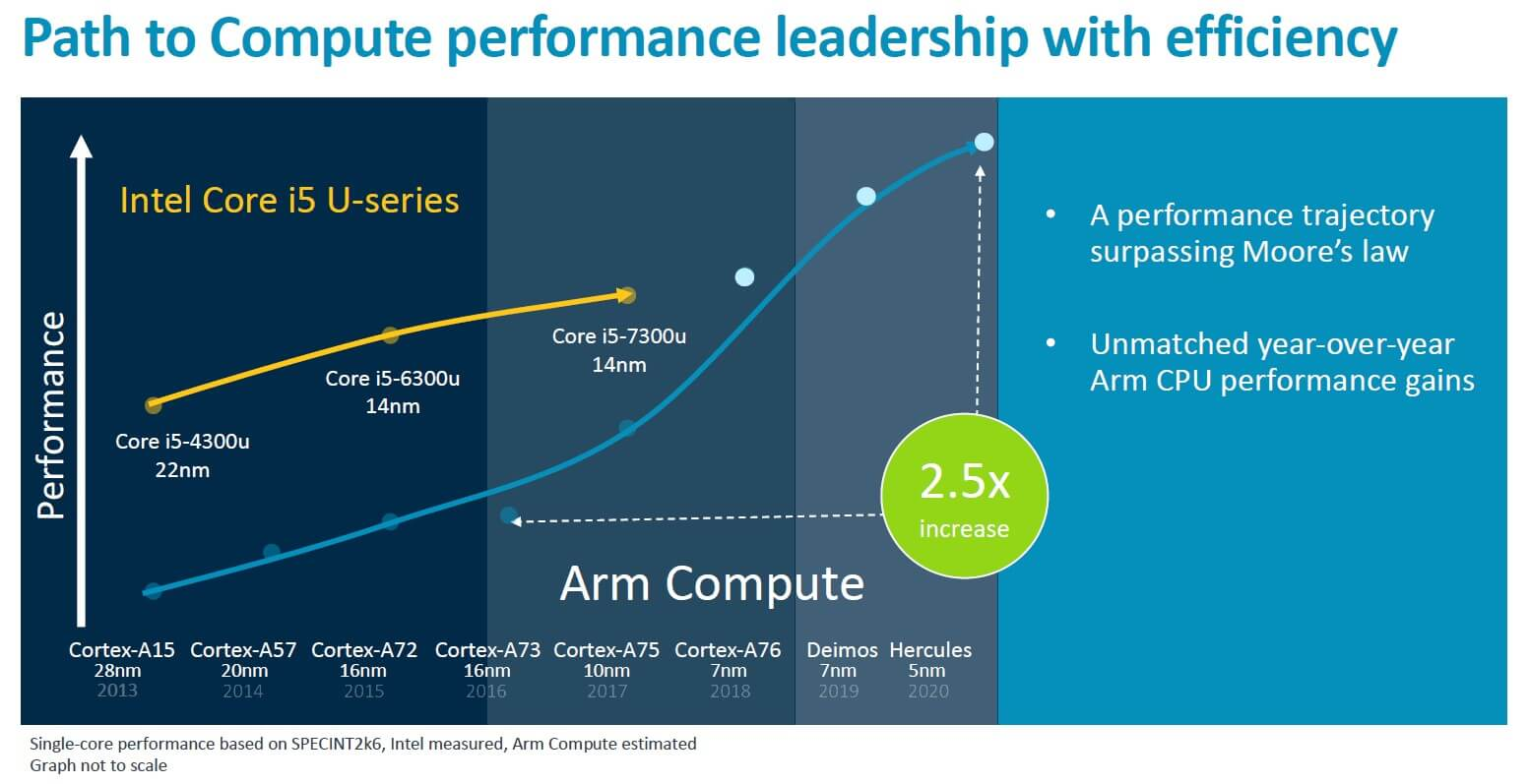 Arm wants a throw-down with Intel: surpassing Core i5 mobile performance by 2019