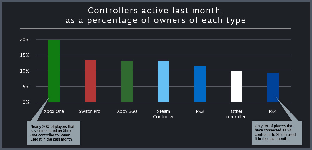 PlayStation and Xbox controllers most popular among Steam gamers