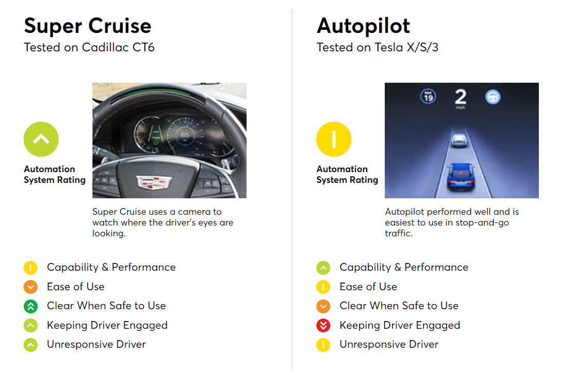 Cadillac ranked higher than Tesla in semi-autonomous driving