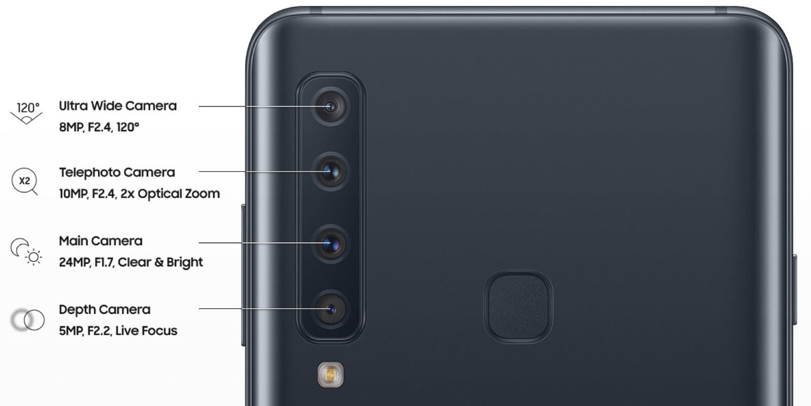 Leaks Suggest Samsung is Working on a Mid-range Smartphone with Four Cameras
