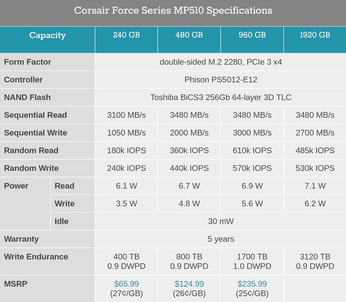 Corsair Releases its Fastest SSDs to Date, and They're Surprisingly Cheap