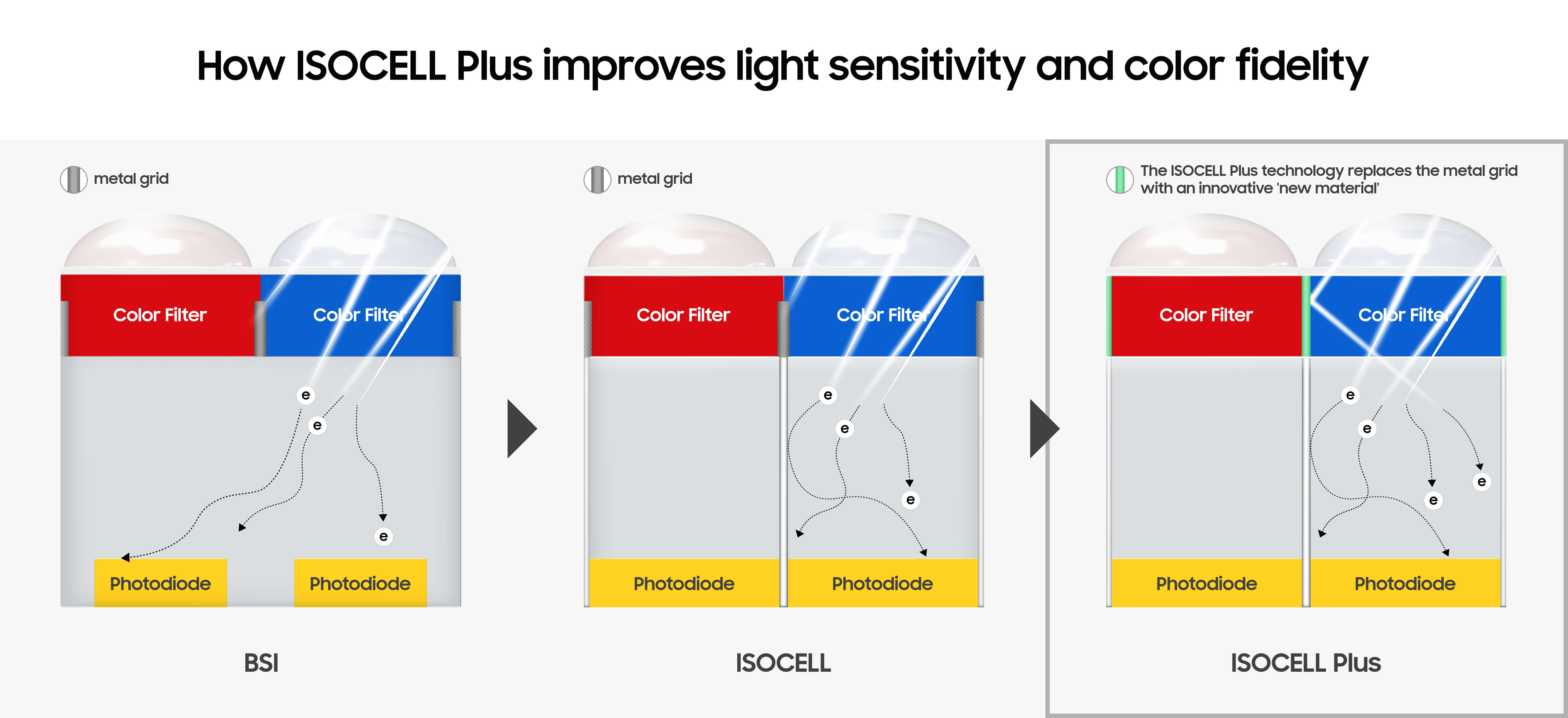 Samsung unveils new camera sensors as though right on cue for the
