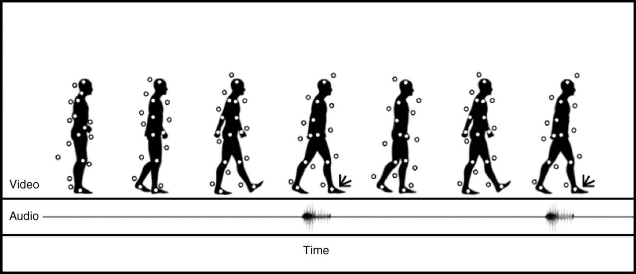 Gait Recognition Tech Can Identify People even with their Backs Turned