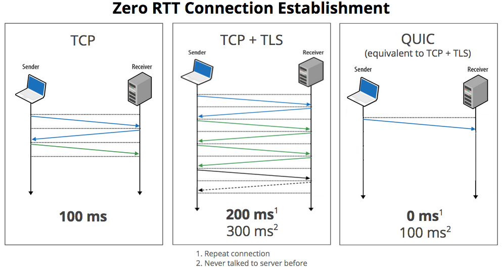 The internet is evolving: HTTP will no longer use TCP