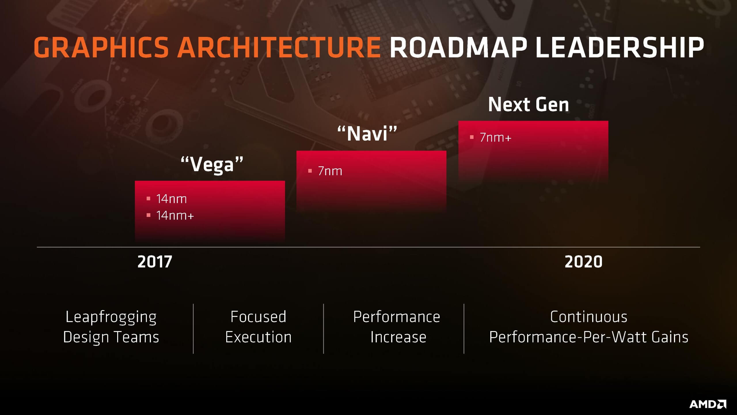 Our take on AMD Zen 2 CPU and Navi GPU rumors - TechSpot