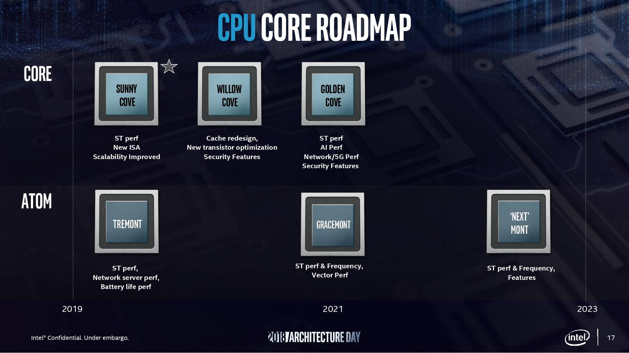Meet Sunny Cove: Intel's architecture that finally will