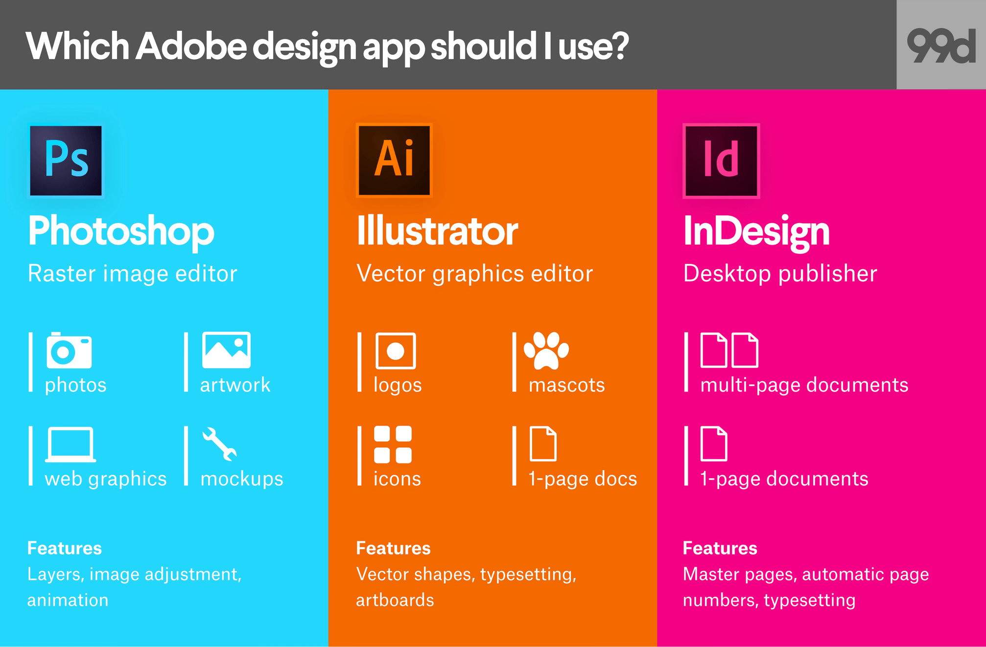 Create stunning designs, take a deep dive in Photoshop, InDesign and Illustrator
