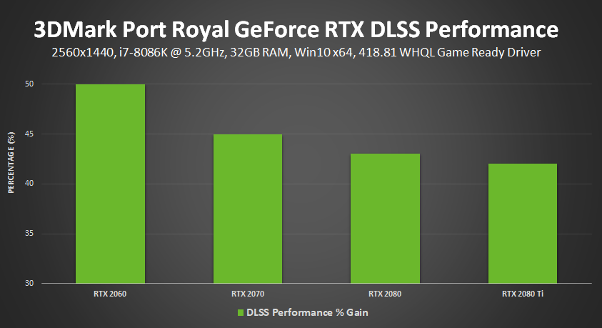 3DMark's Port Royal benchmark now supports Nvidia's DLSS