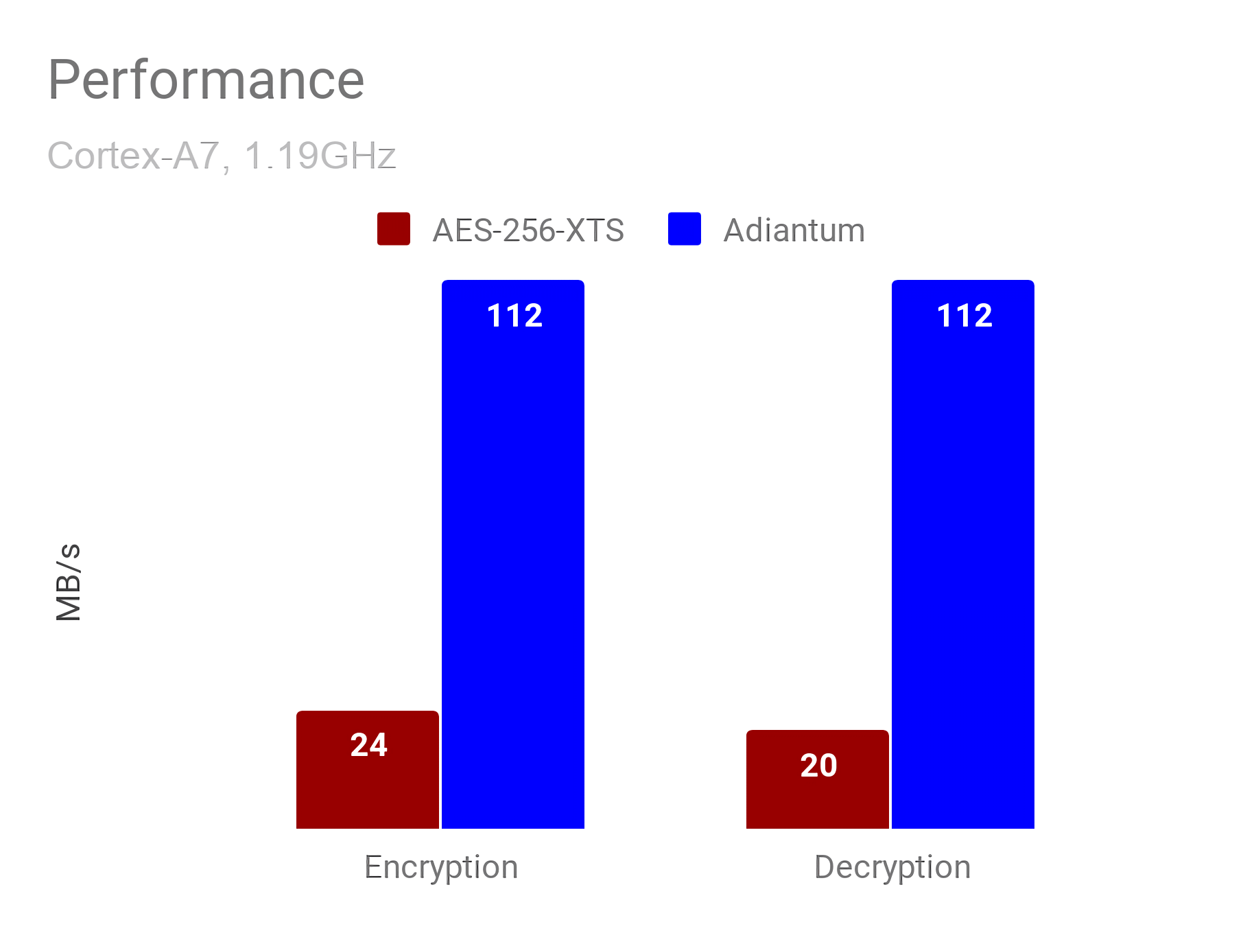 Google crafts Adiantum encryption method that performs well