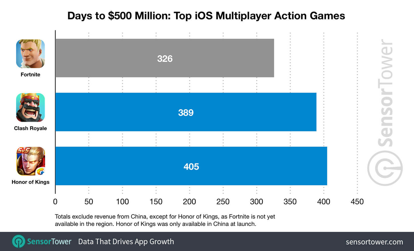 Fortnite has surpassed $500 million in iOS revenue in record
