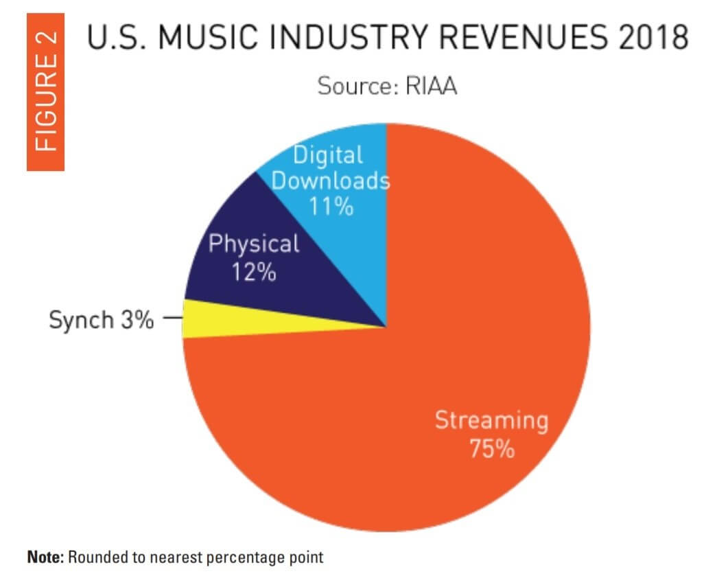 Music industry continues to grow as CDs and Vinyl outperform digital