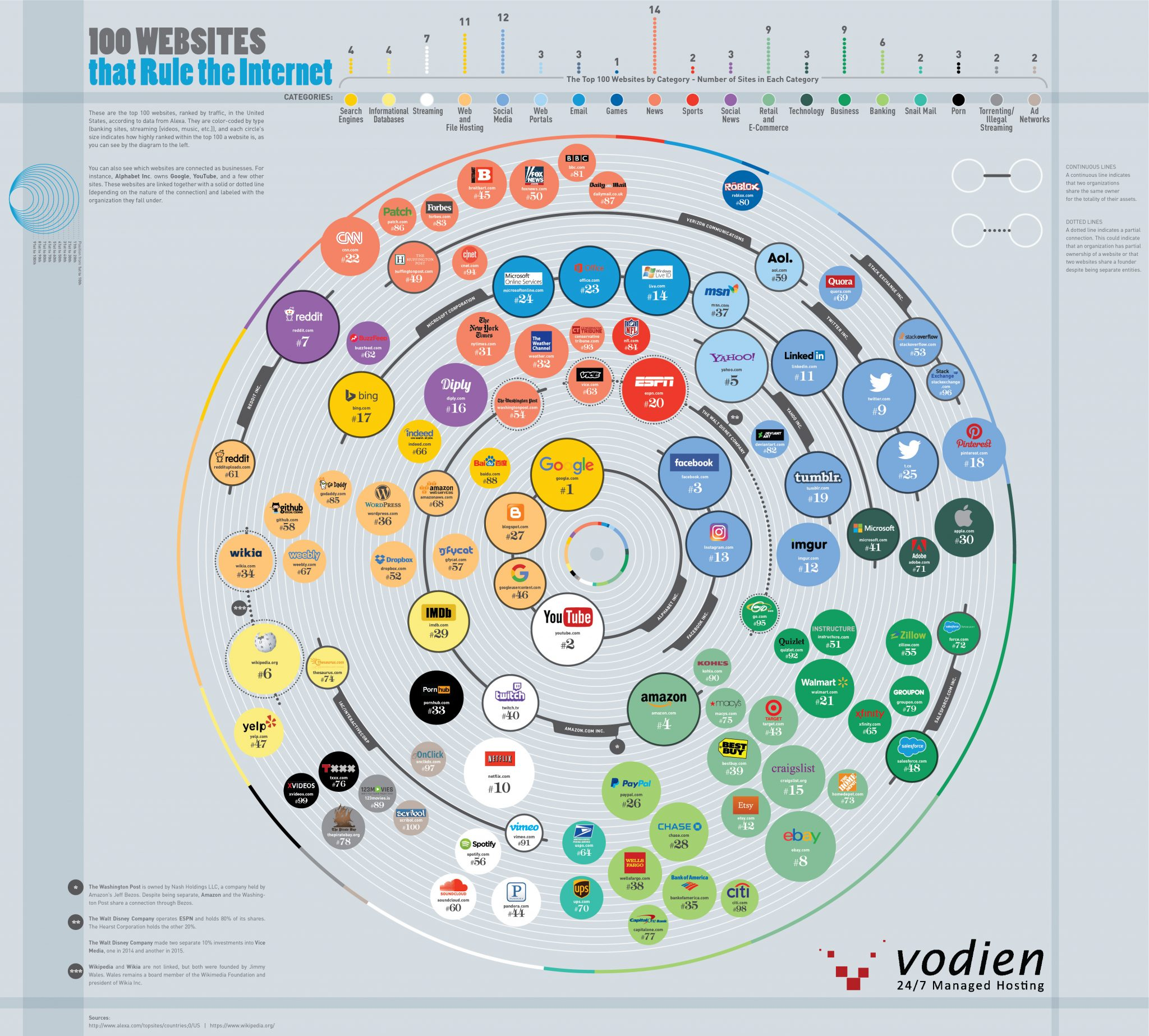 Infographic shows the 100 top websites based on monthly traffic