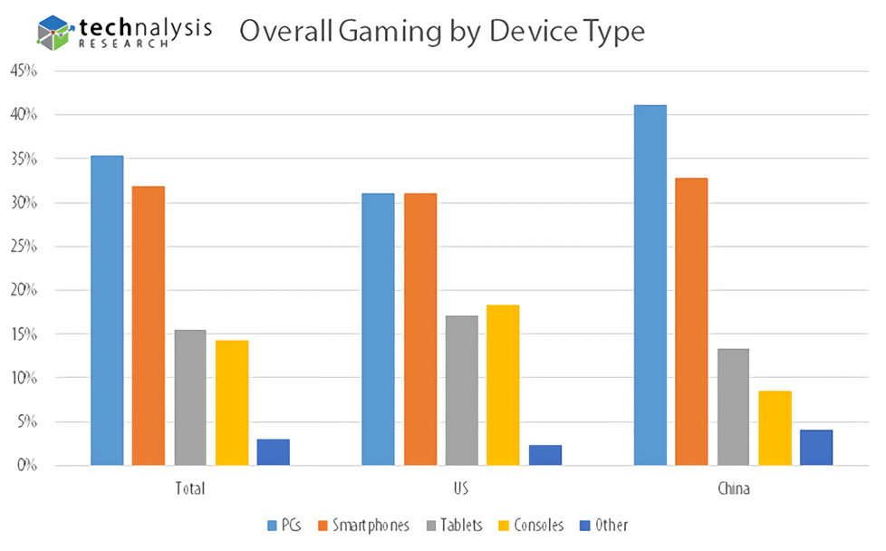 Opinion: PCs and smartphones duke it out for gaming champion