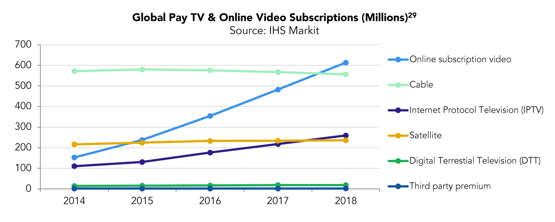 Streaming Subscriptions Surpassed Cable Worldwide in 2018