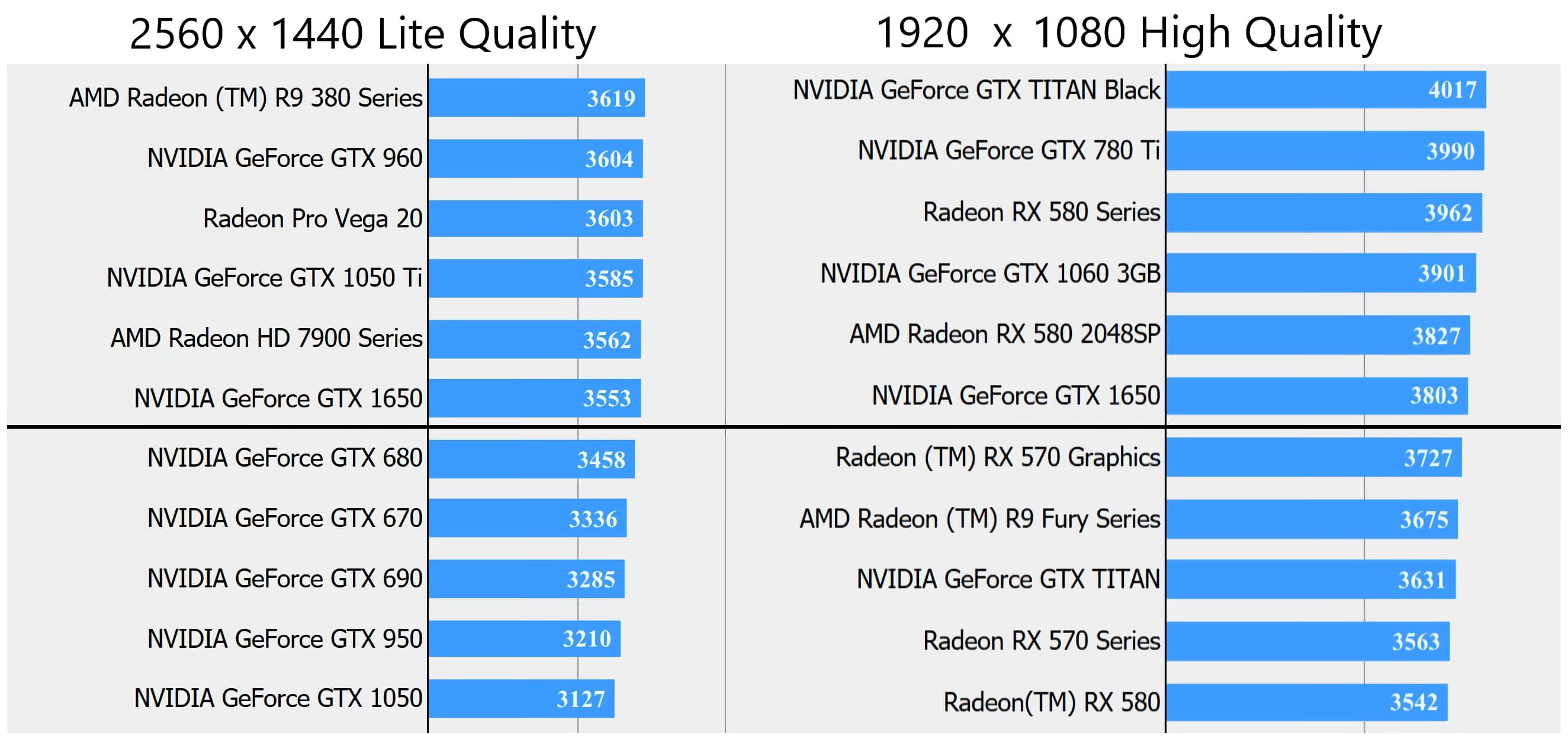 GeForce GTX 1650 matches the RX 570 in one FFXV benchmark, but is