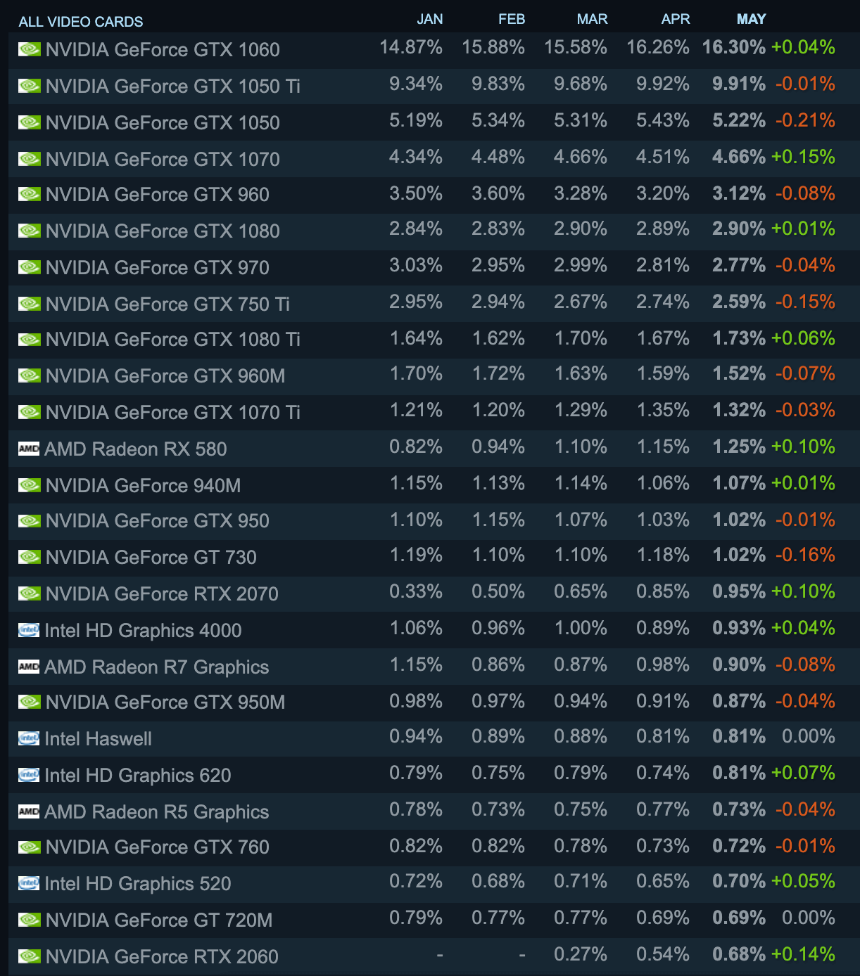 May's Steam hardware survey shows slow but steady growth for