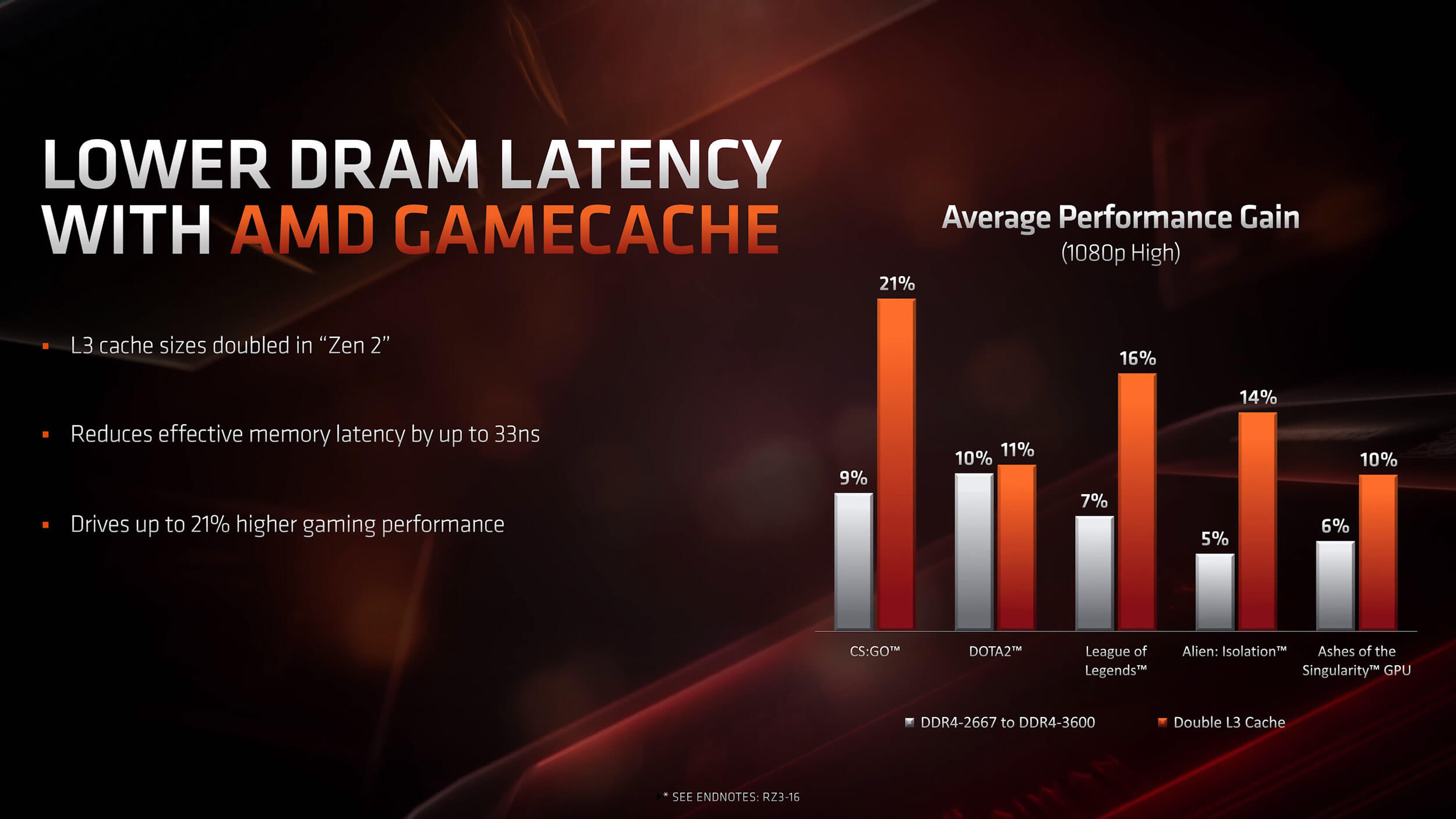AMD introduces 16-core Ryzen 9 3950X CPU, two Navi Radeon RX 5700
