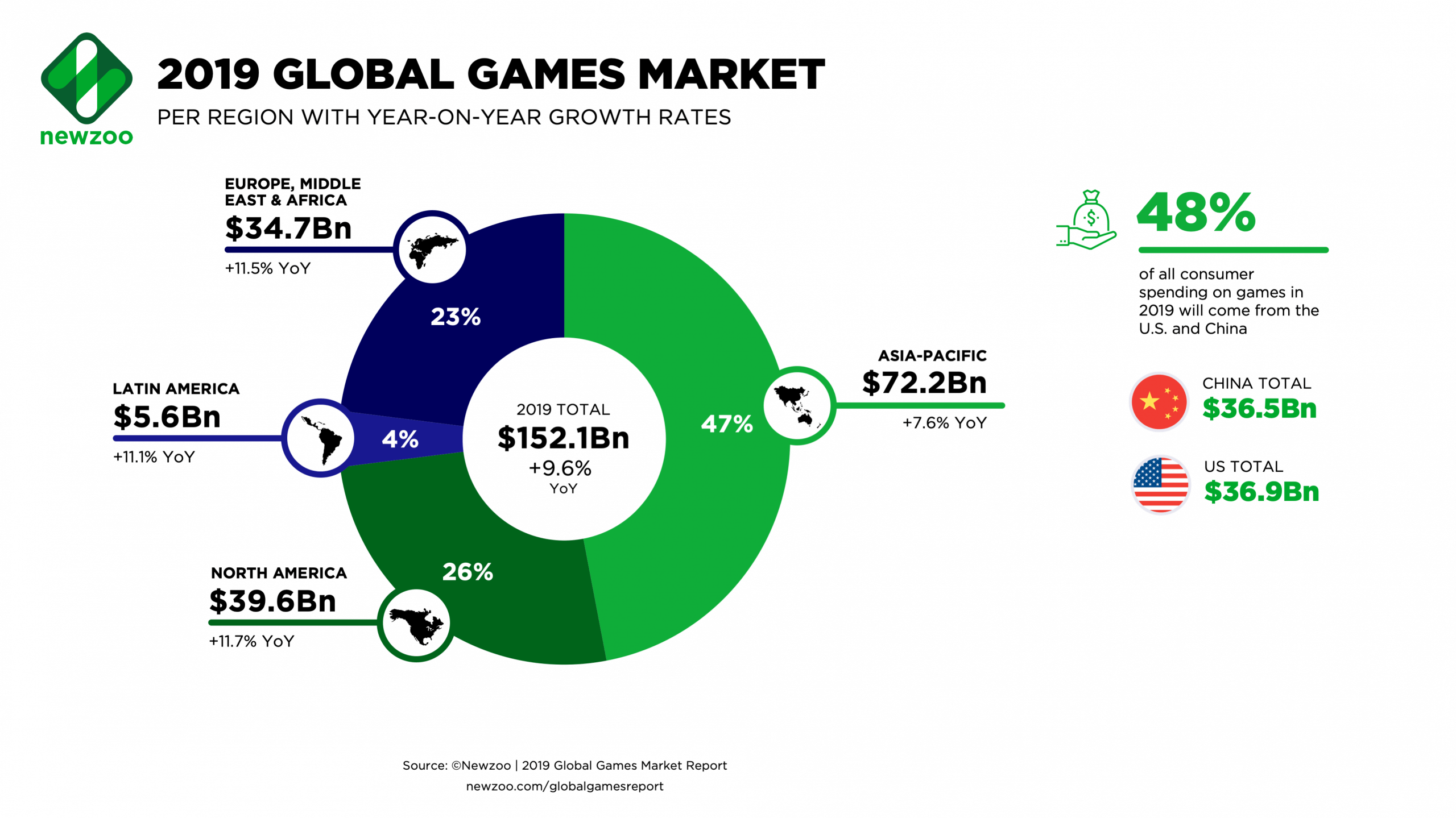 Gaming Industry News