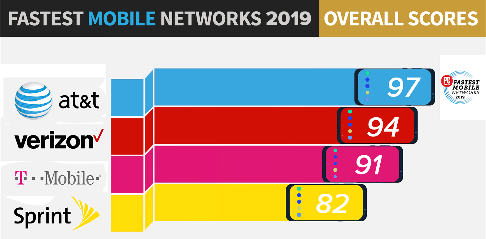 AT&T unseats Verizon as the nation's fastest wireless carrier