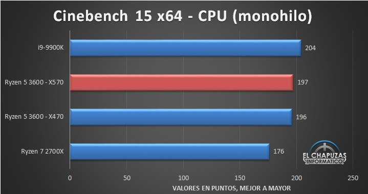 AMD Ryzen 5 3600 benchmarked early, shows performance barely
