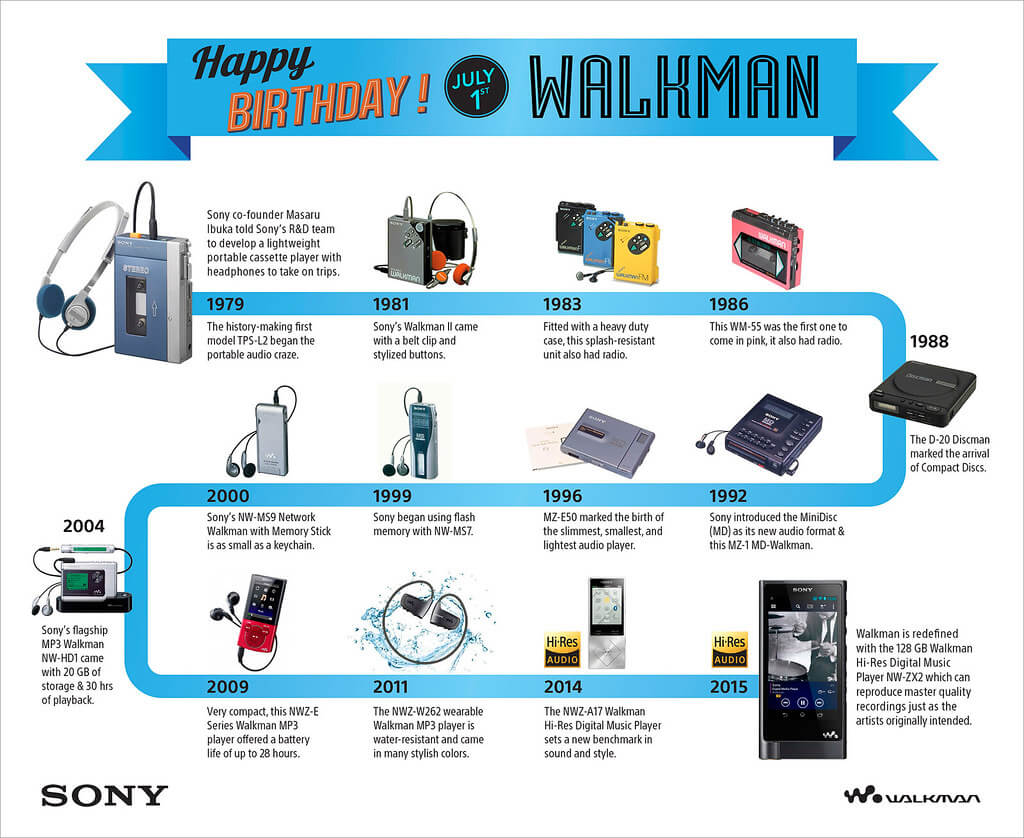 Sony's Walkman, the first truly affordable portable music player